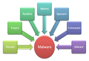 Image result for malwares